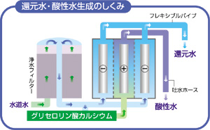還元水・酸性水生成のしくみ